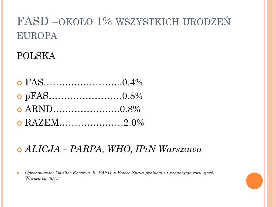 FASD – OKOŁO 1% WSZYSTKICH URODZEŃ EUROPA POLSKA FAS……………………..0.4% pFAS……………………0.8% ARND………………….0.8% RAZEM…………………2.0% ALICJA – PARPA, WHO, IPiN Warszawa Opracowanie: Okulicz-Kozaryn K.
