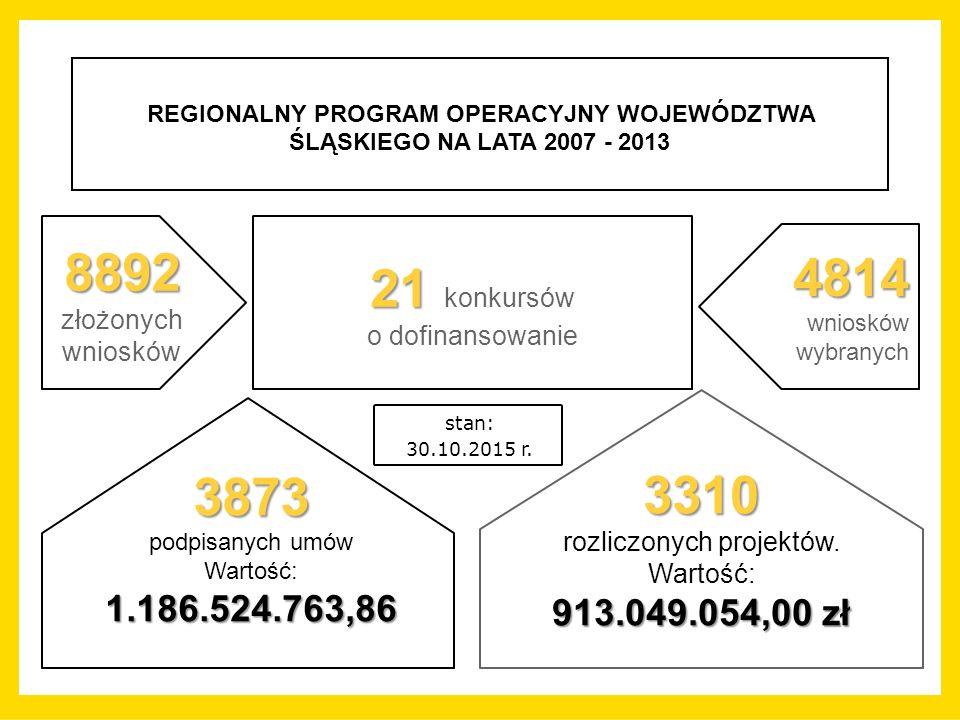 REGIONALNY PROGRAM OPERACYJNY WOJEWÓDZTWA ŚLĄSKIEGO NA LATA 2007 - 2013 21 21 konkursów o dofinansowanie stan: 30.10.2015 r.