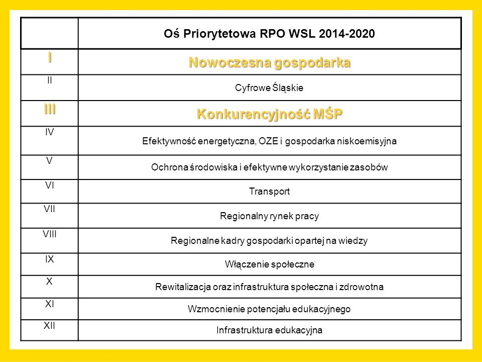 Oś Priorytetowa RPO WSL 2014-2020 I Nowoczesna gospodarka II Cyfrowe Śląskie III Konkurencyjność MŚP IV Efektywność energetyczna, OZE i gospodarka niskoemisyjna V Ochrona środowiska i efektywne wykorzystanie zasobów VI Transport VII Regionalny rynek pracy VIII Regionalne kadry gospodarki opartej na wiedzy IX Włączenie społeczne X Rewitalizacja oraz infrastruktura społeczna i zdrowotna XI Wzmocnienie potencjału edukacyjnego XII Infrastruktura edukacyjna