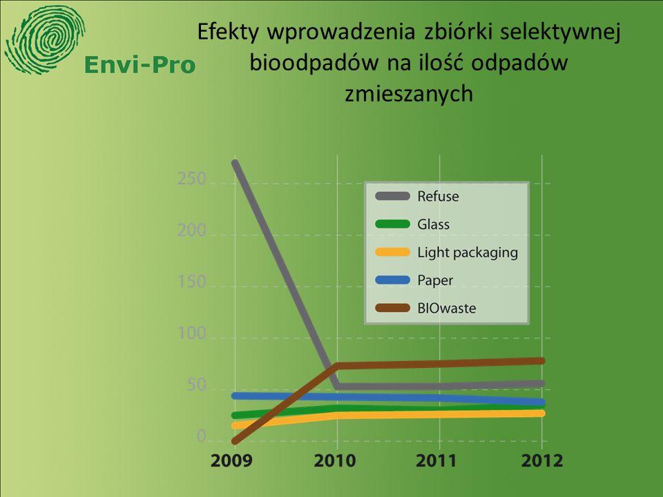 Efekty wprowadzenia zbiórki selektywnej bioodpadów na ilość odpadów zmieszanych