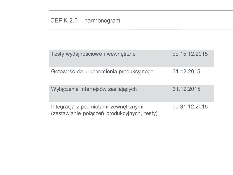 CEPiK 2.0 – harmonogram Testy wydajnościowe i wewnętrznedo 15.12.2015 Gotowość do uruchomienia produkcyjnego31.12.2015 Wyłączenie interfejsów zasilają