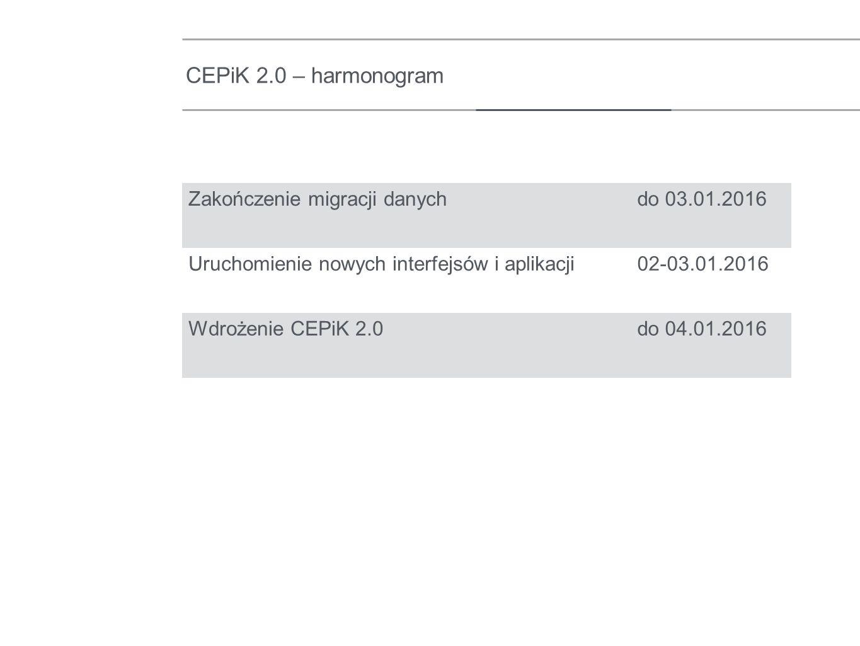 CEPiK 2.0 – harmonogram Zakończenie migracji danychdo 03.01.2016 Uruchomienie nowych interfejsów i aplikacji02-03.01.2016 Wdrożenie CEPiK 2.0do 04.01.