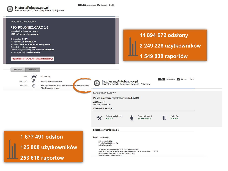 14 894 672 odsłony 2 249 226 użytkowników 1 549 838 raportów 14 894 672 odsłony 2 249 226 użytkowników 1 549 838 raportów 1 677 491 odsłon 125 808 uży