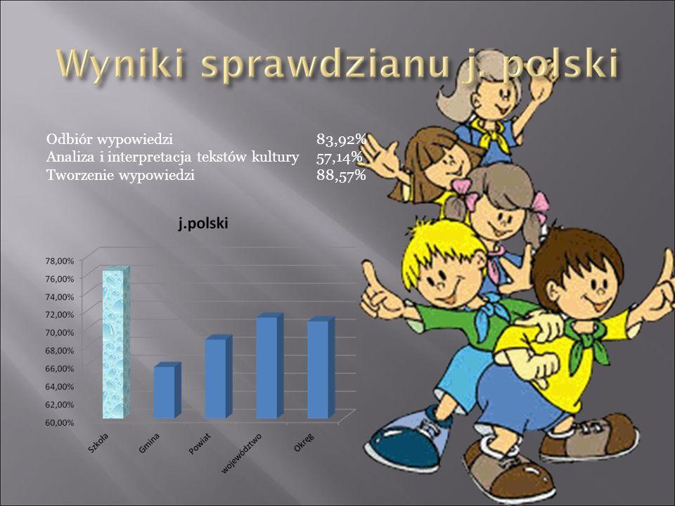 Odbiór wypowiedzi83,92% Analiza i interpretacja tekstów kultury57,14% Tworzenie wypowiedzi88,57%