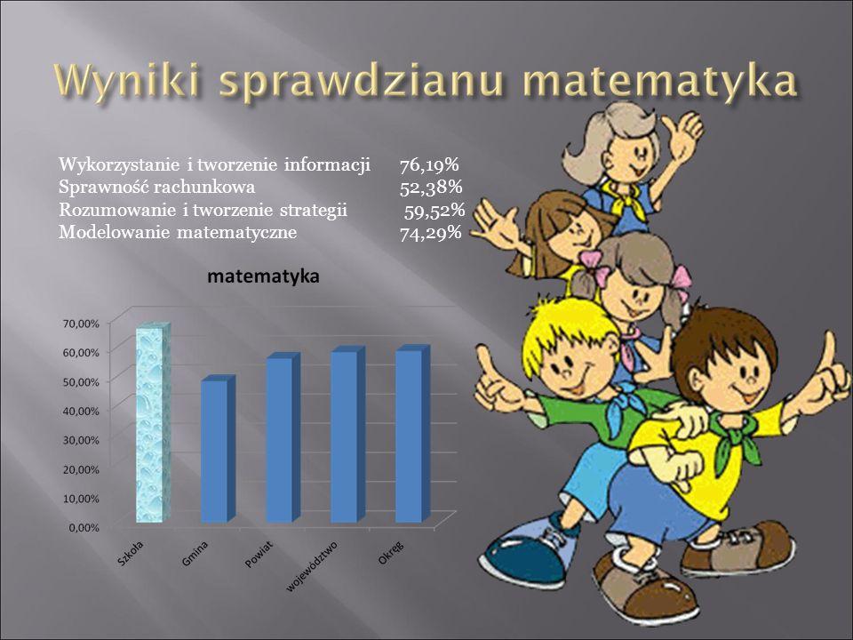 Wykorzystanie i tworzenie informacji76,19% Sprawność rachunkowa52,38% Rozumowanie i tworzenie strategii 59,52% Modelowanie matematyczne74,29%