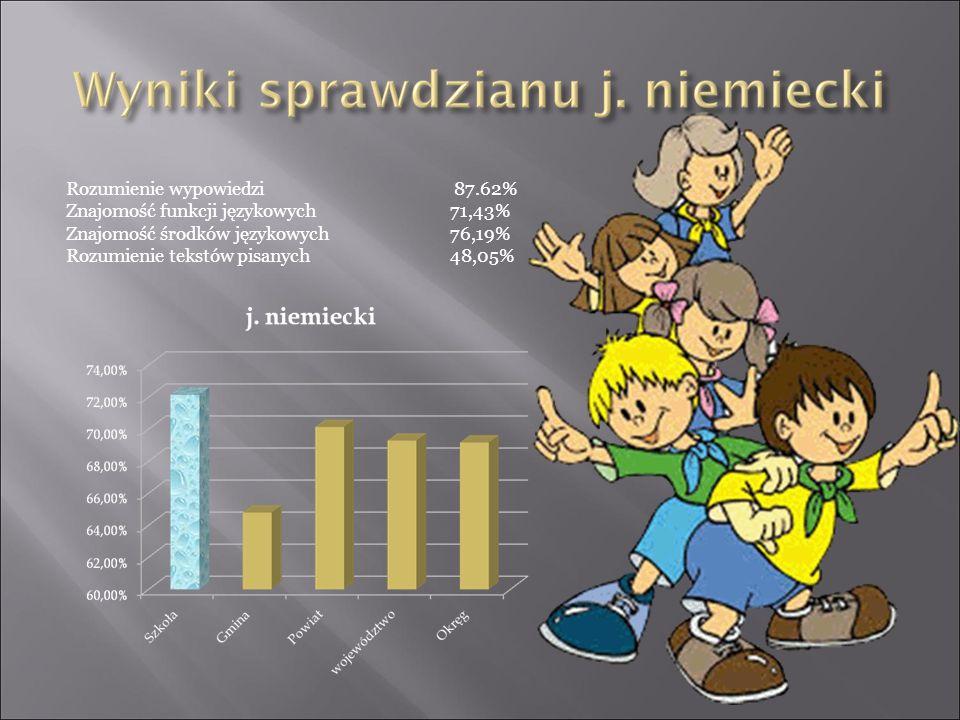 Rozumienie wypowiedzi 87.62% Znajomość funkcji językowych 71,43% Znajomość środków językowych76,19% Rozumienie tekstów pisanych48,05%