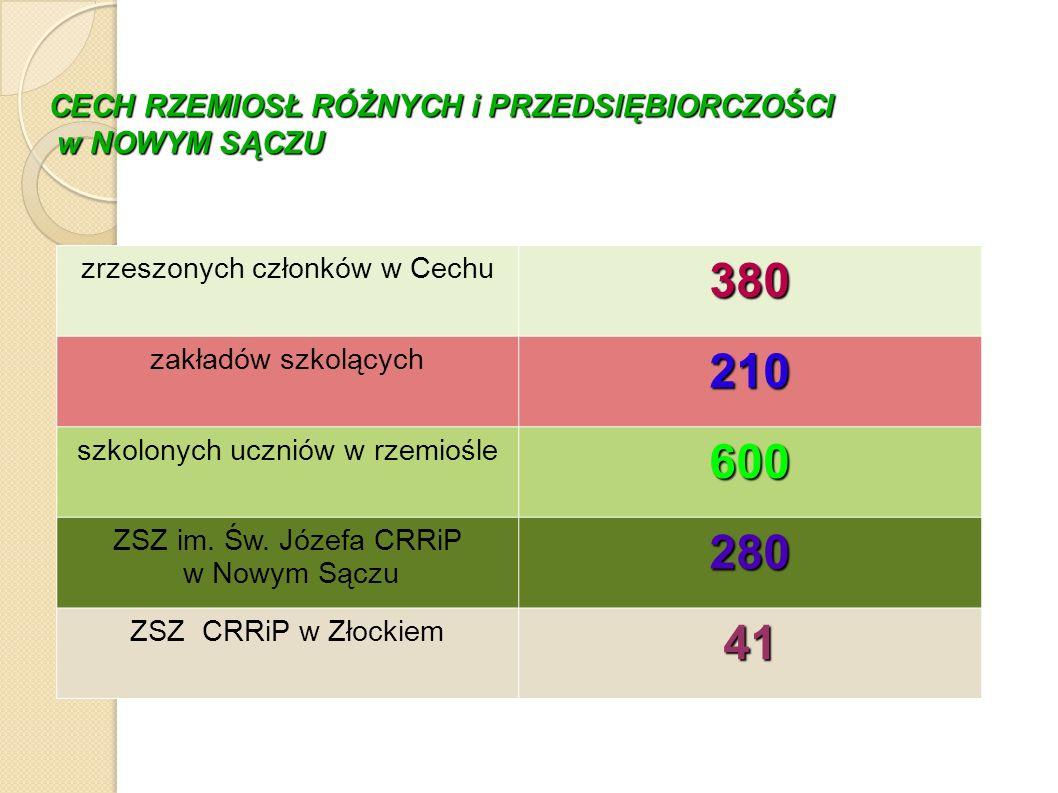CECH RZEMIOSŁ RÓŻNYCH i PRZEDSIĘBIORCZOŚCI w NOWYM SĄCZU zrzeszonych członków w Cechu 380 zakładów szkolących 210 szkolonych uczniów w rzemiośle 600 ZSZ im.