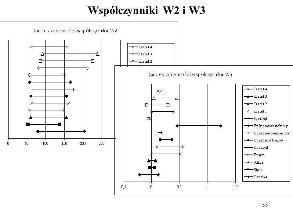 33 Współczynniki W2 i W3