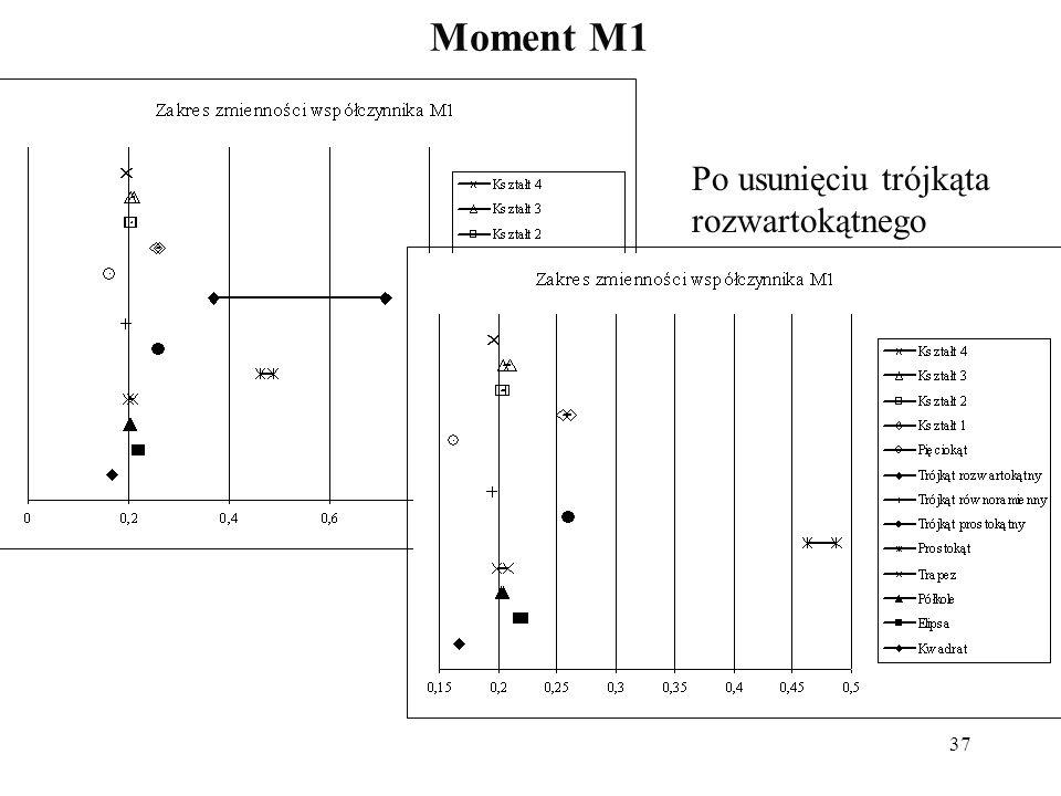 37 Moment M1 Po usunięciu trójkąta rozwartokątnego