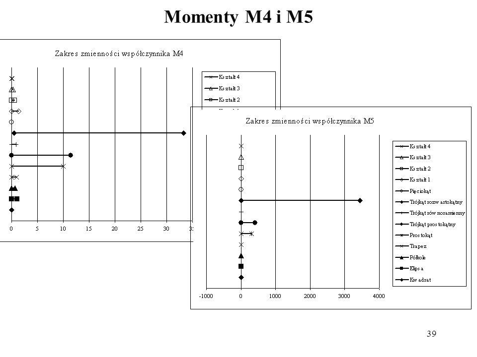 39 Momenty M4 i M5