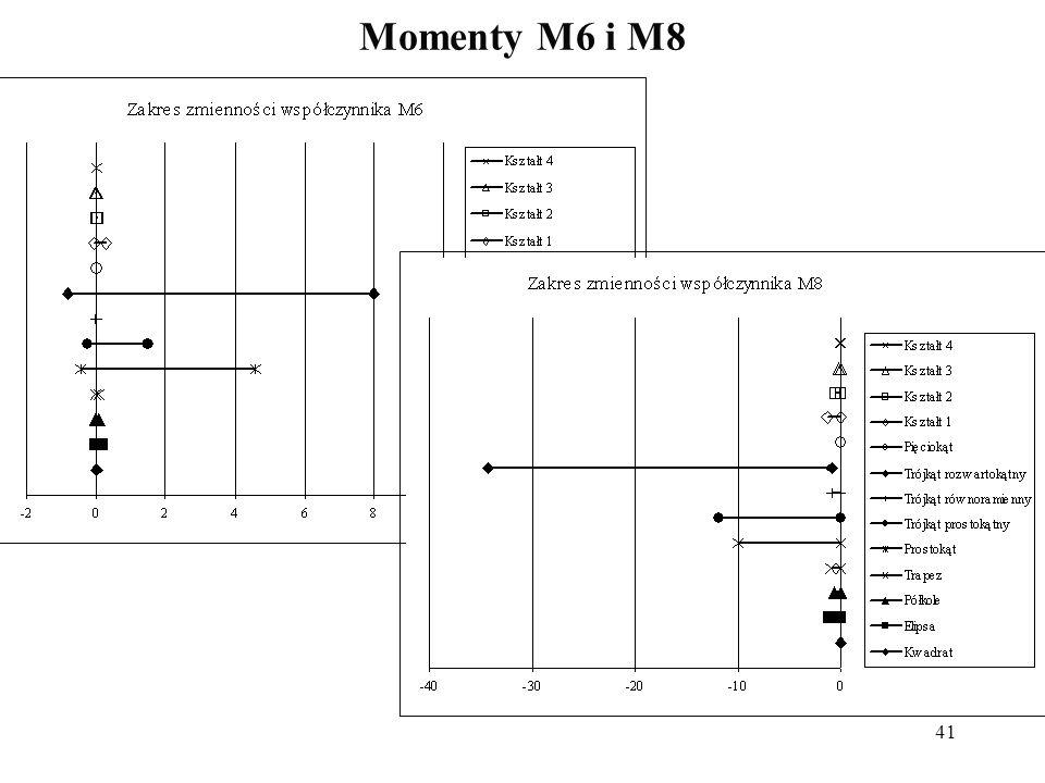 41 Momenty M6 i M8