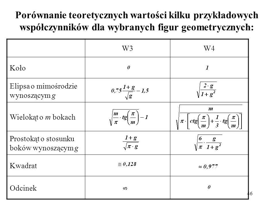46 Porównanie teoretycznych wartości kilku przykładowych współczynników dla wybranych figur geometrycznych: W3W4W4 Koło Elipsa o mimośrodzie wynoszącym g Wielokąt o m bokach Prostokąt o stosunku boków wynoszącym g Kwadrat Odcinek