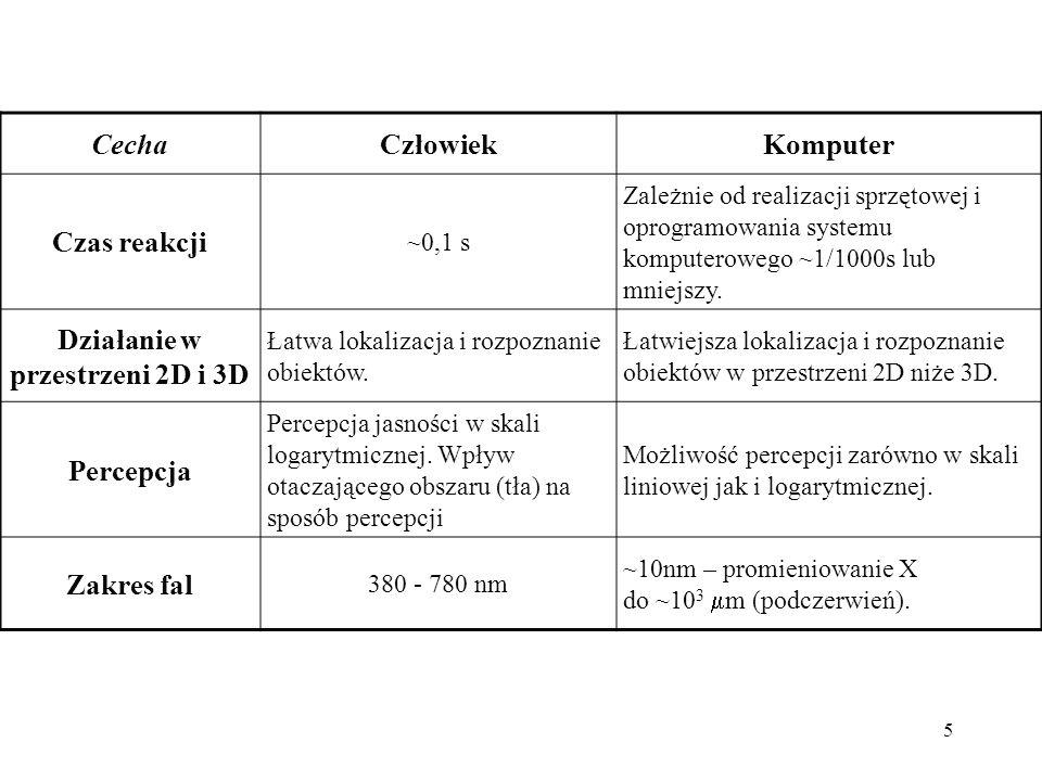 5 CechaCzłowiekKomputer Czas reakcji ~0,1 s Zależnie od realizacji sprzętowej i oprogramowania systemu komputerowego ~1/1000s lub mniejszy.