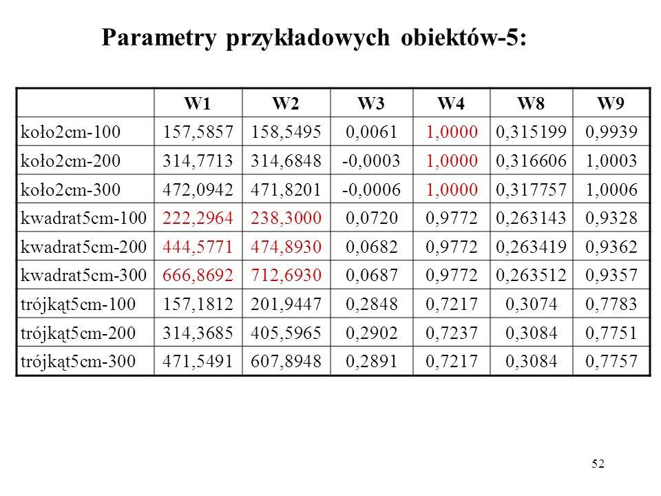 52 Parametry przykładowych obiektów-5: W1W2W3W4W8W9 koło2cm-100157,5857158,54950,00611,00000,3151990,9939 koło2cm-200314,7713314,6848-0,00031,00000,3166061,0003 koło2cm-300472,0942471,8201-0,00061,00000,3177571,0006 kwadrat5cm-100222,2964238,30000,07200,97720,2631430,9328 kwadrat5cm-200444,5771474,89300,06820,97720,2634190,9362 kwadrat5cm-300666,8692712,69300,06870,97720,2635120,9357 trójkąt5cm-100157,1812201,94470,28480,72170,30740,7783 trójkąt5cm-200314,3685405,59650,29020,72370,30840,7751 trójkąt5cm-300471,5491607,89480,28910,72170,30840,7757