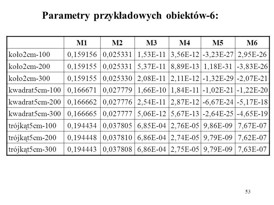 53 Parametry przykładowych obiektów-6: M1M2M3M4M5M6 koło2cm-1000,1591560,0253311,53E-113,56E-12-3,23E-272,95E-26 koło2cm-2000,1591550,0253315,37E-118,89E-131,18E-31-3,83E-26 koło2cm-3000,1591550,0253302,08E-112,11E-12-1,32E-29-2,07E-21 kwadrat5cm-1000,1666710,0277791,66E-101,84E-11-1,02E-21-1,22E-20 kwadrat5cm-2000,1666620,0277762,54E-112,87E-12-6,67E-24-5,17E-18 kwadrat5cm-3000,1666650,0277775,06E-125,67E-13-2,64E-25-4,65E-19 trójkąt5cm-1000,1944340,0378056,85E-042,76E-059,86E-097,67E-07 trójkąt5cm-2000,1944480,0378106,86E-042,74E-059,79E-097,62E-07 trójkąt5cm-3000,1944430,0378086,86E-042,75E-059,79E-097,63E-07