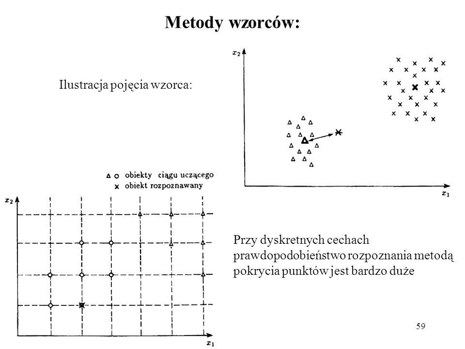 59 Metody wzorców: Ilustracja pojęcia wzorca: Przy dyskretnych cechach prawdopodobieństwo rozpoznania metodą pokrycia punktów jest bardzo duże