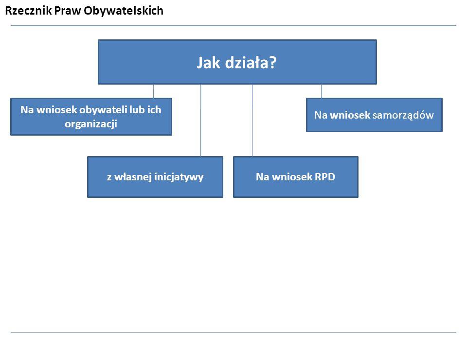 Jak działa? Na wniosek obywateli lub ich organizacji Na wniosek samorządów Na wniosek RPDz własnej inicjatywy Rzecznik Praw Obywatelskich