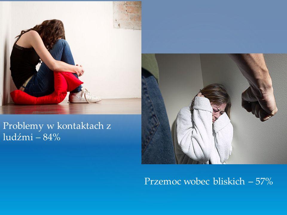 Problemy w kontaktach z ludźmi – 84% Przemoc wobec bliskich – 57%