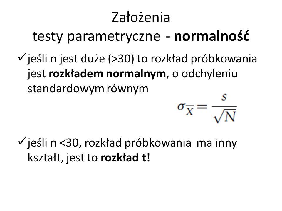Założenia testy parametryczne - normalność jeśli n jest duże (>30) to rozkład próbkowania jest rozkładem normalnym, o odchyleniu standardowym równym jeśli n <30, rozkład próbkowania ma inny kształt, jest to rozkład t!