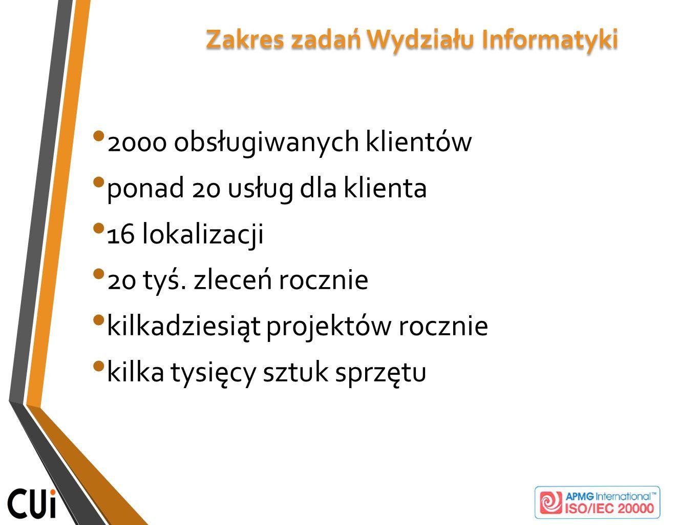 Zakres zadań Wydziału Informatyki 2000 obsługiwanych klientów ponad 20 usług dla klienta 16 lokalizacji 20 tyś. zleceń rocznie kilkadziesiąt projektów