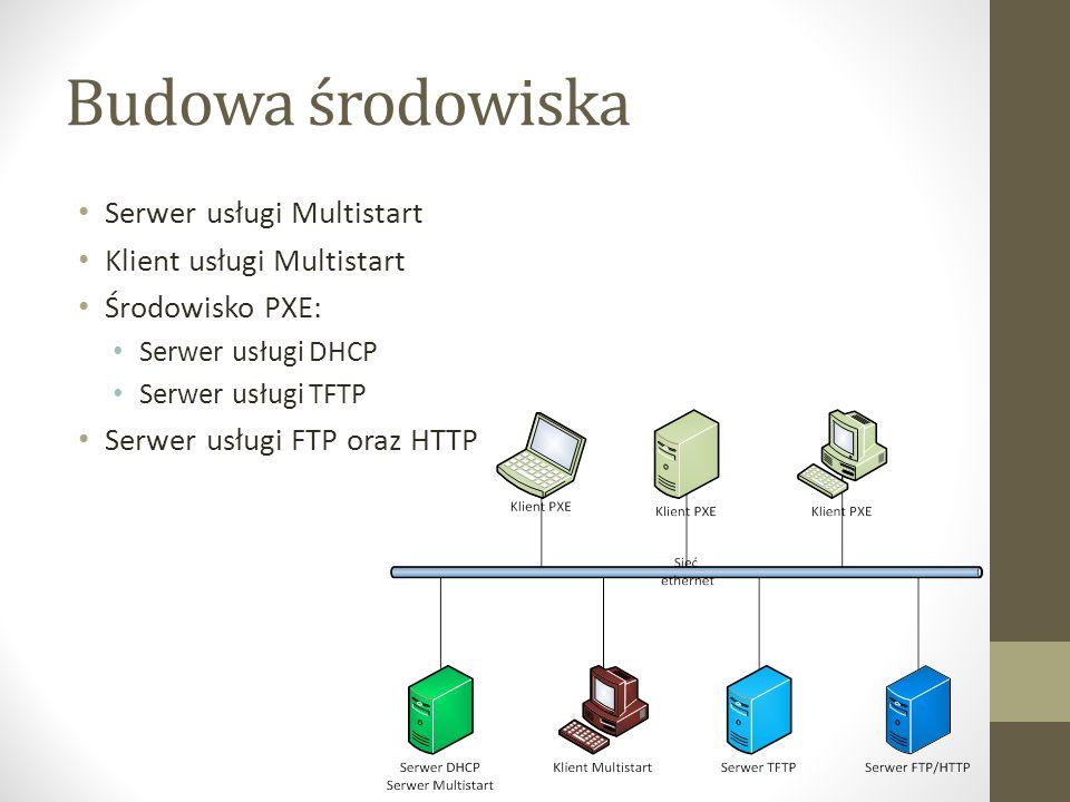 Budowa środowiska Serwer usługi Multistart Klient usługi Multistart Środowisko PXE: Serwer usługi DHCP Serwer usługi TFTP Serwer usługi FTP oraz HTTP