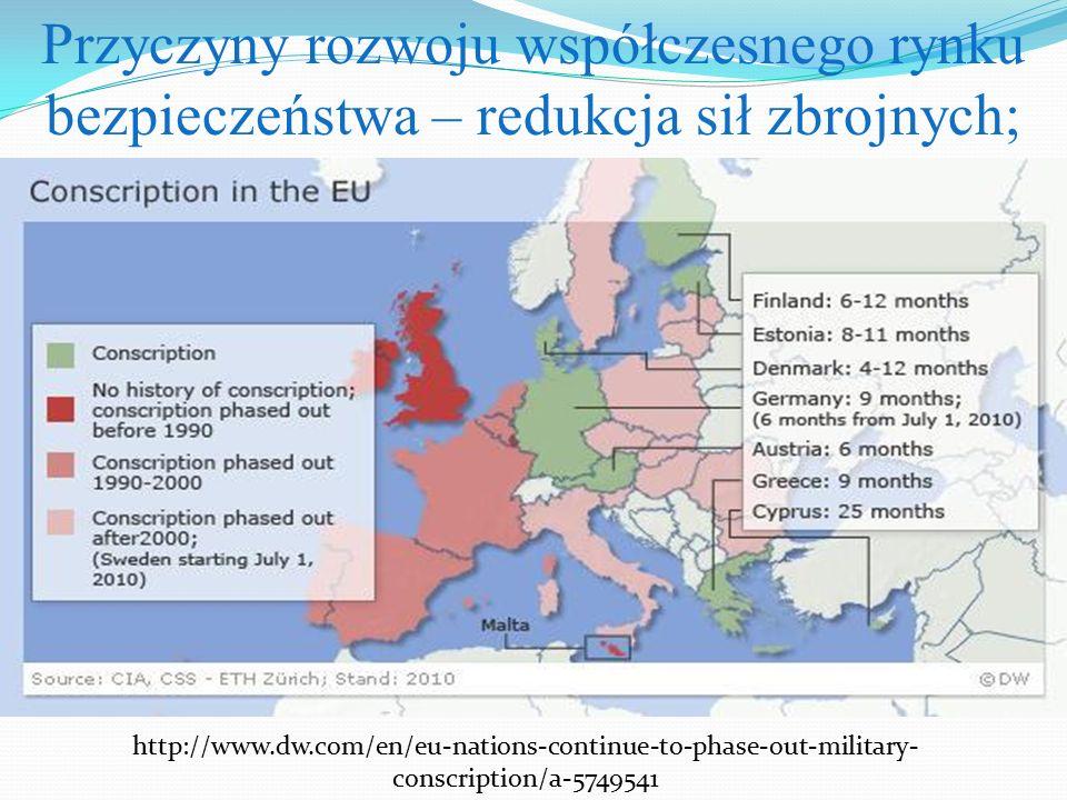 Przyczyny rozwoju współczesnego rynku bezpieczeństwa – redukcja sił zbrojnych; http://www.dw.com/en/eu-nations-continue-to-phase-out-military- conscri