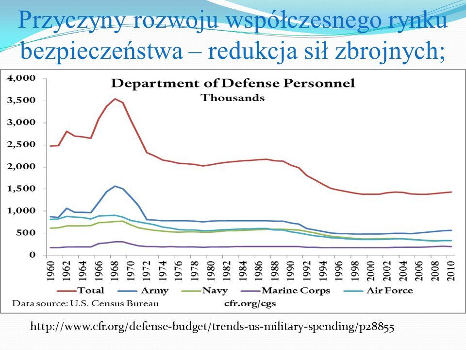 Przyczyny rozwoju współczesnego rynku bezpieczeństwa – redukcja sił zbrojnych; http://www.cfr.org/defense-budget/trends-us-military-spending/p28855