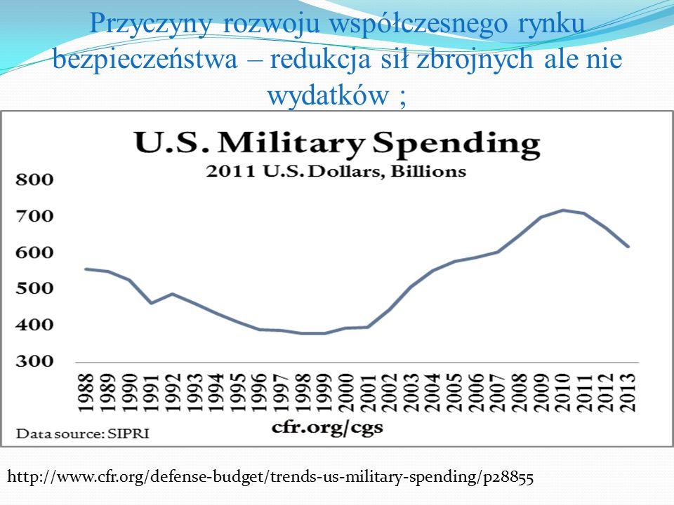 Przyczyny rozwoju współczesnego rynku bezpieczeństwa – redukcja sił zbrojnych ale nie wydatków ; http://www.cfr.org/defense-budget/trends-us-military-