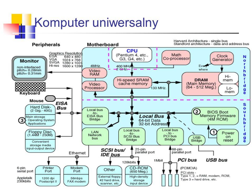 Komputer uniwersalny
