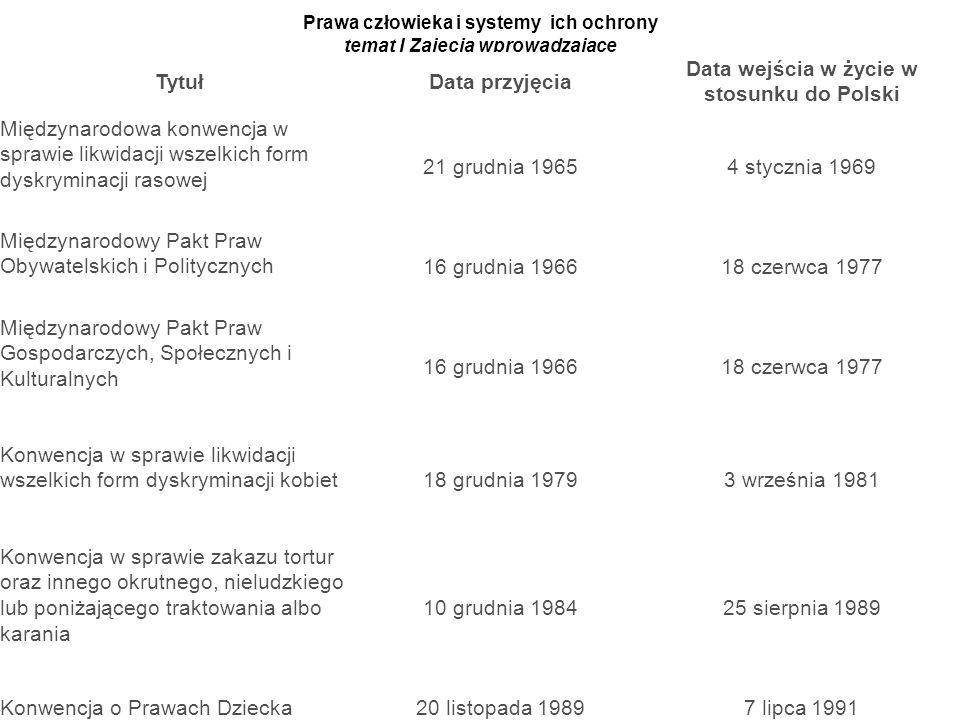 Prawa człowieka i systemy ich ochrony temat I Zajęcia wprowadzające Źródło: Jabłoński A., Prawa człowieka i systemy ich ochrony TytułData przyjęcia Da