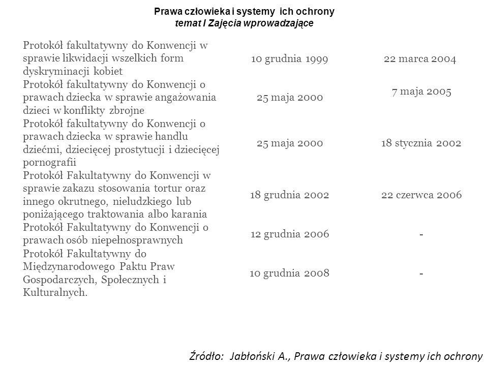 Prawa człowieka i systemy ich ochrony temat I Zajęcia wprowadzające Źródło: Jabłoński A., Prawa człowieka i systemy ich ochrony Protokół fakultatywny