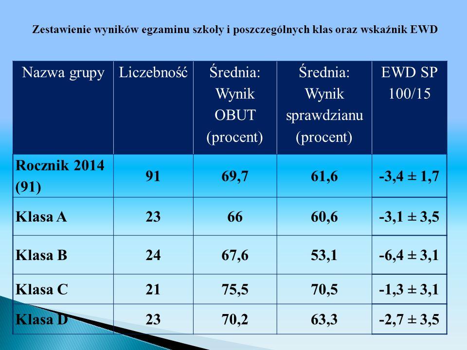 Zestawienie wyników egzaminu szkoły i poszczególnych klas oraz wskaźnik EWD Nazwa grupyLiczebność Średnia: Wynik OBUT (procent) Średnia: Wynik sprawdz