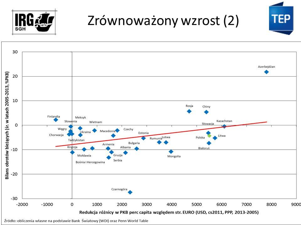 Zrównoważony wzrost (2)