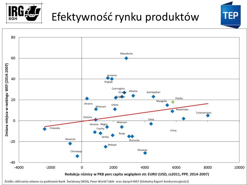 Efektywność rynku produktów