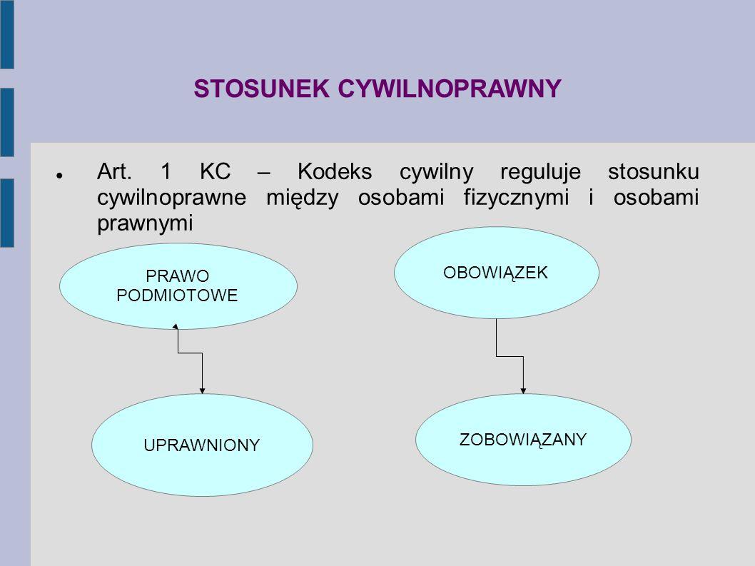 STOSUNEK CYWILNOPRAWNY Art. 1 KC – Kodeks cywilny reguluje stosunku cywilnoprawne między osobami fizycznymi i osobami prawnymi PRAWO PODMIOTOWE OBOWIĄ