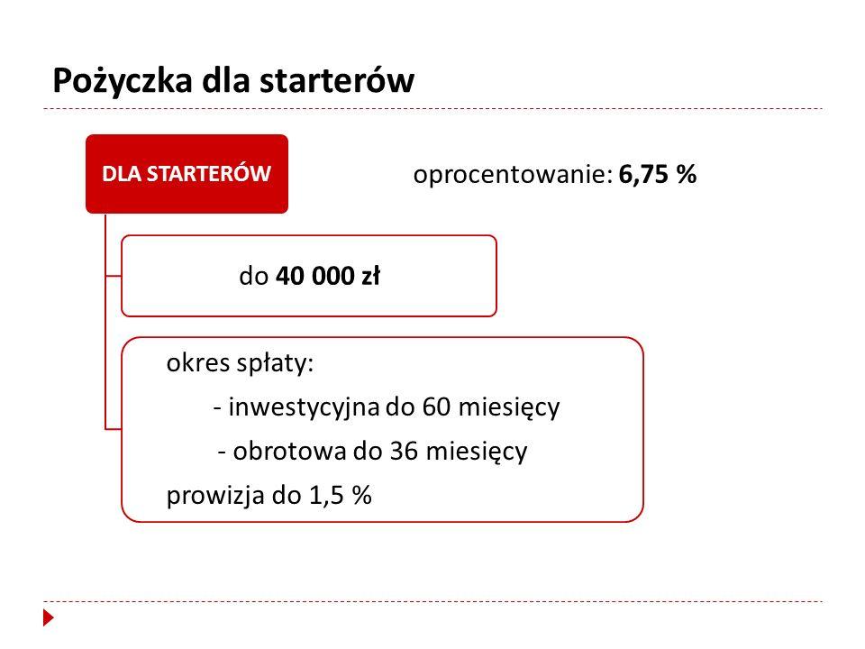DLA STARTERÓW do 40 000 zł okres spłaty: - inwestycyjna do 60 miesięcy - obrotowa do 36 miesięcy prowizja do 1,5 % oprocentowanie: 6,75 % Pożyczka dla starterów