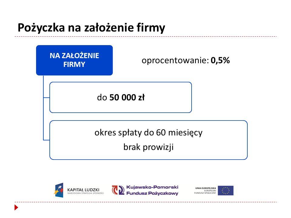 NA ZAŁOŻENIE FIRMY do 50 000 zł okres spłaty do 60 miesięcy brak prowizji oprocentowanie: 0,5% Pożyczka na założenie firmy