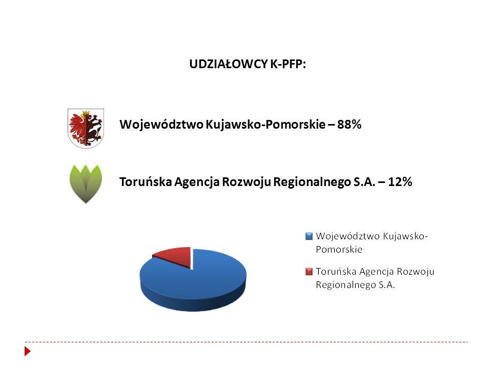 Województwo Kujawsko-Pomorskie – 88% UDZIAŁOWCY K-PFP: Toruńska Agencja Rozwoju Regionalnego S.A.