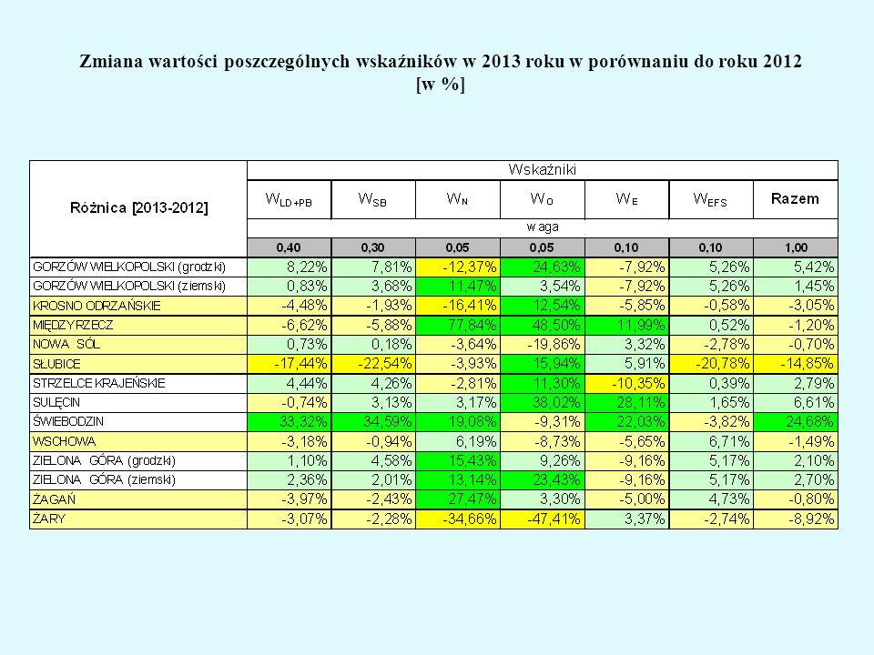 Zmiana wartości poszczególnych wskaźników w 2013 roku w porównaniu do roku 2012 [w %]