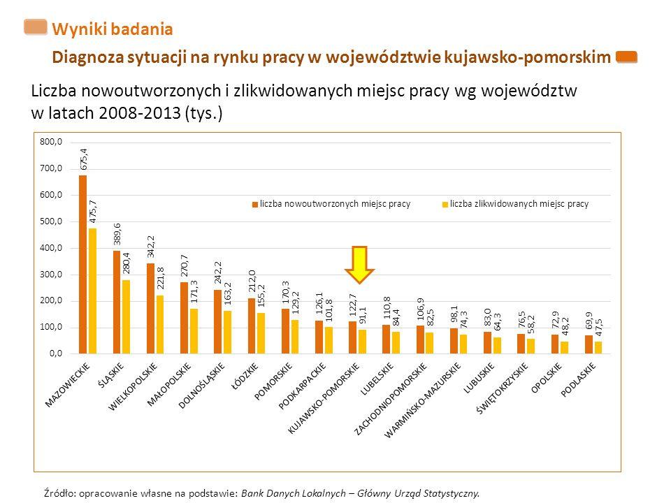 Wyniki badania Diagnoza sytuacji na rynku pracy w województwie kujawsko-pomorskim Źródło: opracowanie własne na podstawie: Bank Danych Lokalnych – Głó