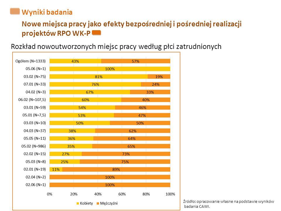 Wyniki badania Nowe miejsca pracy jako efekty bezpośredniej i pośredniej realizacji projektów RPO WK-P Źródło: opracowanie własne na podstawie wyników badania CAWI.