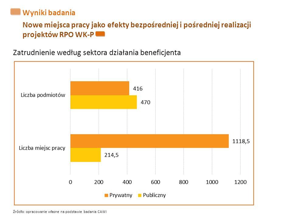 Wyniki badania Nowe miejsca pracy jako efekty bezpośredniej i pośredniej realizacji projektów RPO WK-P Zatrudnienie według sektora działania beneficje