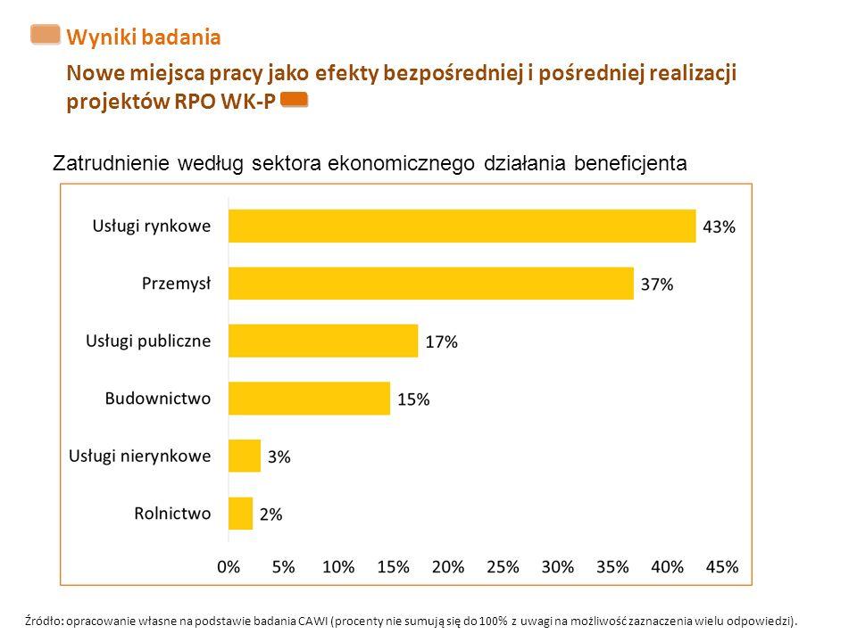 Wyniki badania Nowe miejsca pracy jako efekty bezpośredniej i pośredniej realizacji projektów RPO WK-P Zatrudnienie według sektora ekonomicznego działania beneficjenta Źródło: opracowanie własne na podstawie badania CAWI (procenty nie sumują się do 100% z uwagi na możliwość zaznaczenia wielu odpowiedzi).