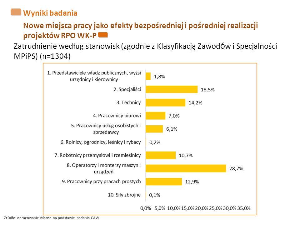 Wyniki badania Nowe miejsca pracy jako efekty bezpośredniej i pośredniej realizacji projektów RPO WK-P Zatrudnienie według stanowisk (zgodnie z Klasyf