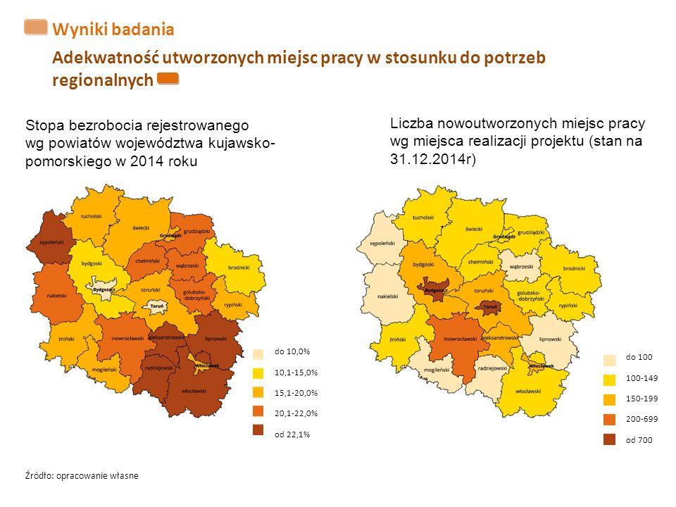 Wyniki badania Adekwatność utworzonych miejsc pracy w stosunku do potrzeb regionalnych Stopa bezrobocia rejestrowanego wg powiatów województwa kujawsk