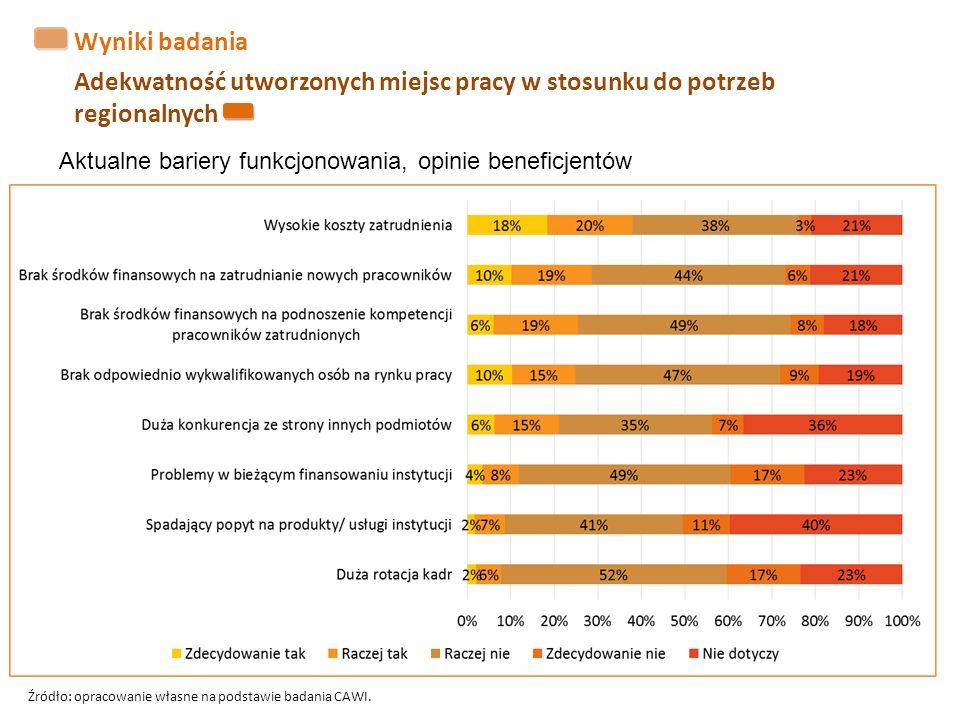 Wyniki badania Adekwatność utworzonych miejsc pracy w stosunku do potrzeb regionalnych Aktualne bariery funkcjonowania, opinie beneficjentów Źródło: opracowanie własne na podstawie badania CAWI.