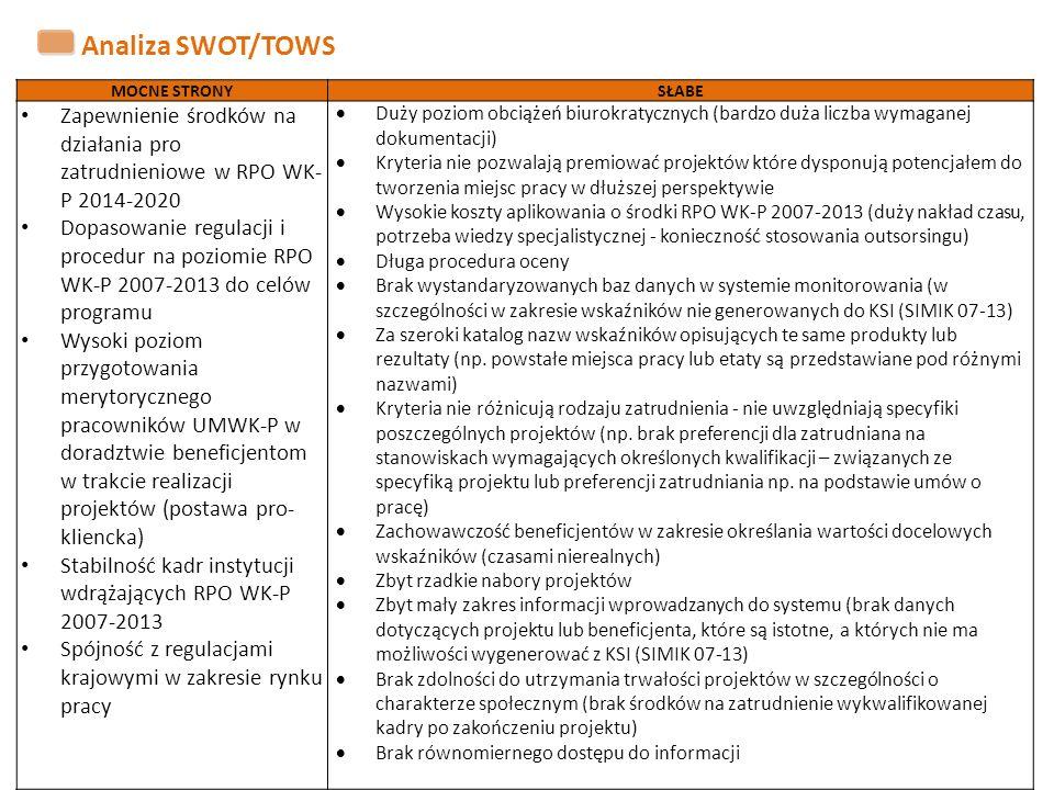 Analiza SWOT/TOWS MOCNE STRONYSŁABE Zapewnienie środków na działania pro zatrudnieniowe w RPO WK- P 2014-2020 Dopasowanie regulacji i procedur na poziomie RPO WK-P 2007-2013 do celów programu Wysoki poziom przygotowania merytorycznego pracowników UMWK-P w doradztwie beneficjentom w trakcie realizacji projektów (postawa pro- kliencka) Stabilność kadr instytucji wdrążających RPO WK-P 2007-2013 Spójność z regulacjami krajowymi w zakresie rynku pracy  Duży poziom obciążeń biurokratycznych (bardzo duża liczba wymaganej dokumentacji)  Kryteria nie pozwalają premiować projektów które dysponują potencjałem do tworzenia miejsc pracy w dłuższej perspektywie  Wysokie koszty aplikowania o środki RPO WK-P 2007-2013 (duży nakład czasu, potrzeba wiedzy specjalistycznej - konieczność stosowania outsorsingu)  Długa procedura oceny  Brak wystandaryzowanych baz danych w systemie monitorowania (w szczególności w zakresie wskaźników nie generowanych do KSI (SIMIK 07-13)  Za szeroki katalog nazw wskaźników opisujących te same produkty lub rezultaty (np.