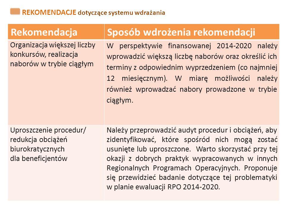 RekomendacjaSposób wdrożenia rekomendacji Organizacja większej liczby konkursów, realizacja naborów w trybie ciągłym W perspektywie finansowanej 2014-
