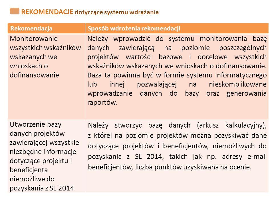 RekomendacjaSposób wdrożenia rekomendacji Monitorowanie wszystkich wskaźników wskazanych we wnioskach o dofinansowanie Należy wprowadzić do systemu mo
