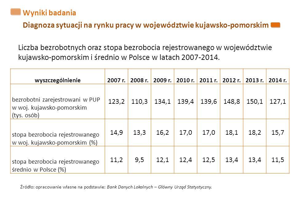 Wyniki badania Diagnoza sytuacji na rynku pracy w województwie kujawsko-pomorskim wyszczególnienie2007 r.2008 r.2009 r.2010 r.2011 r.2012 r.2013 r.2014 r.